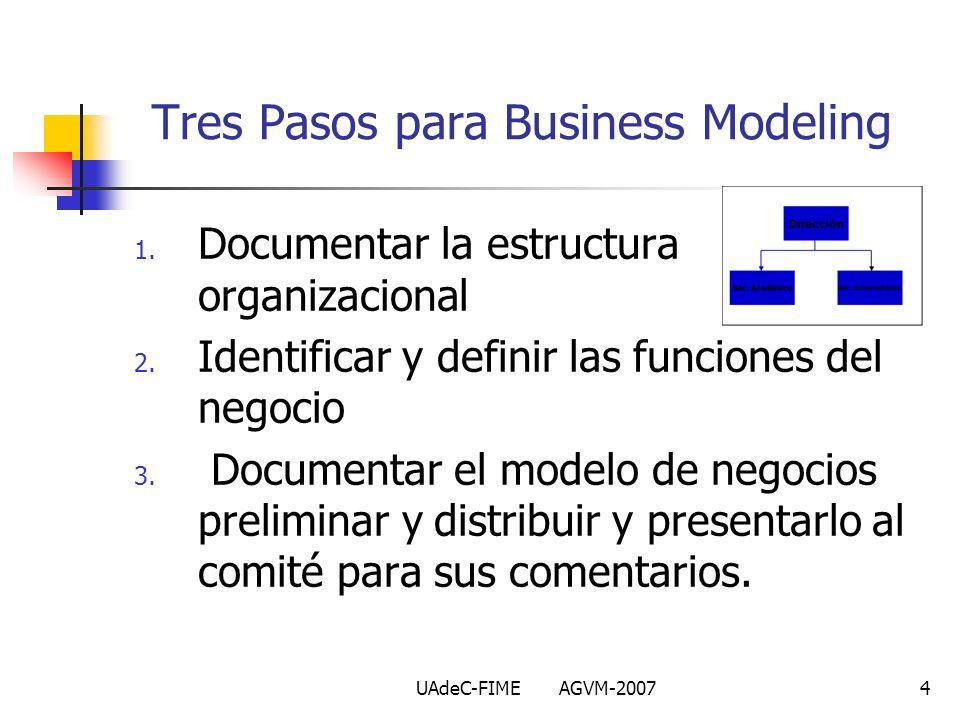 Tres Pasos para Business Modeling