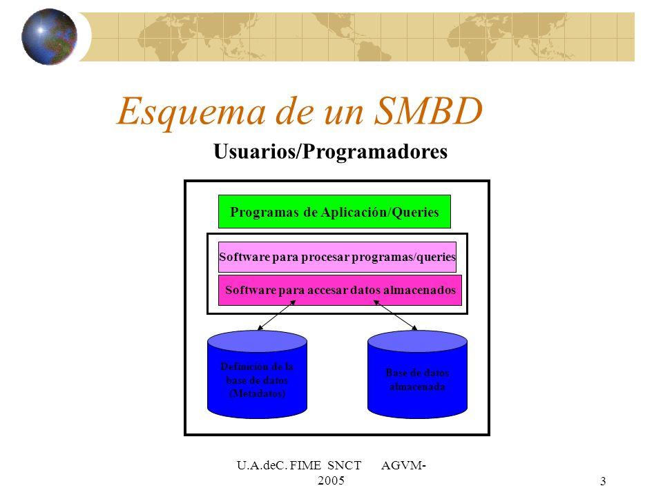 Esquema de un SMBD Usuarios/Programadores