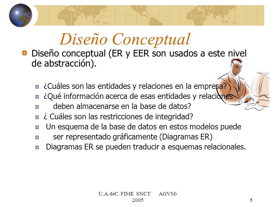 Diseño Conceptual Diseño conceptual (ER y EER son usados a este nivel de abstracción). ¿Cuáles son las entidades y relaciones en la empresa
