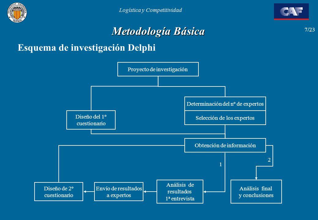 Metodología Básica Esquema de investigación Delphi