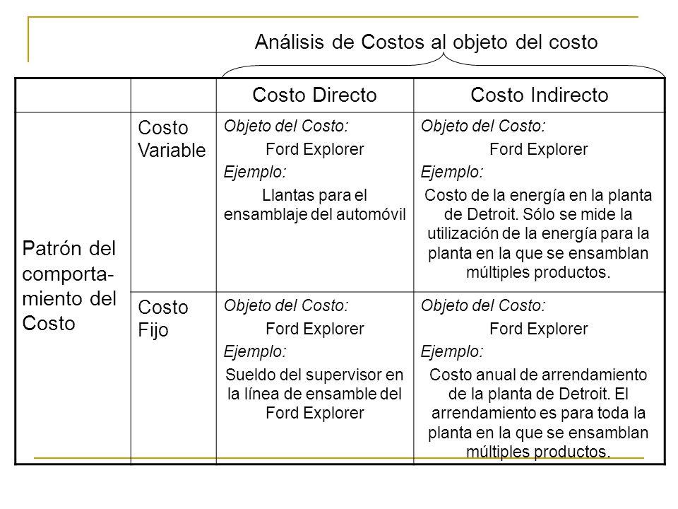 Análisis de Costos al objeto del costo Costo Directo Costo Indirecto
