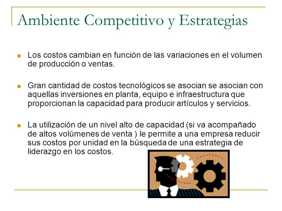 Ambiente Competitivo y Estrategias