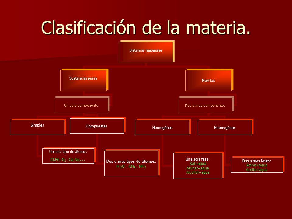 Clasificación de la materia.