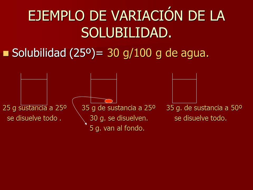 EJEMPLO DE VARIACIÓN DE LA SOLUBILIDAD.