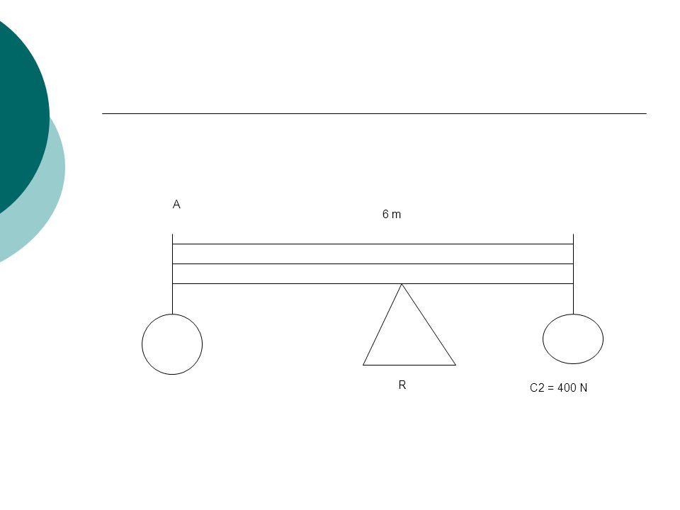 C2 = 400 N R 6 m A