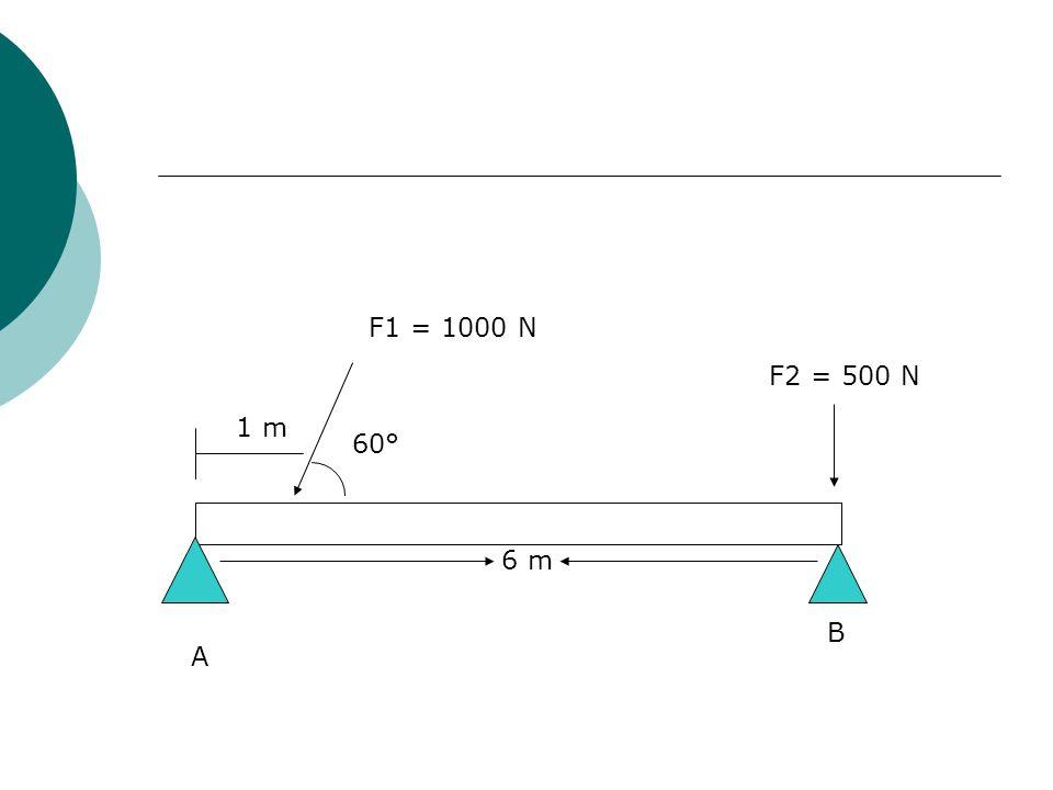 F1 = 1000 N F2 = 500 N 1 m 60° 6 m B A