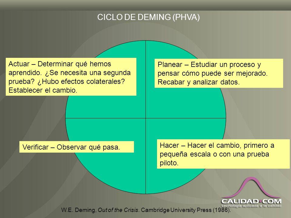 CICLO DE DEMING (PHVA) Actuar – Determinar qué hemos aprendido. ¿Se necesita una segunda prueba ¿Hubo efectos colaterales Establecer el cambio.