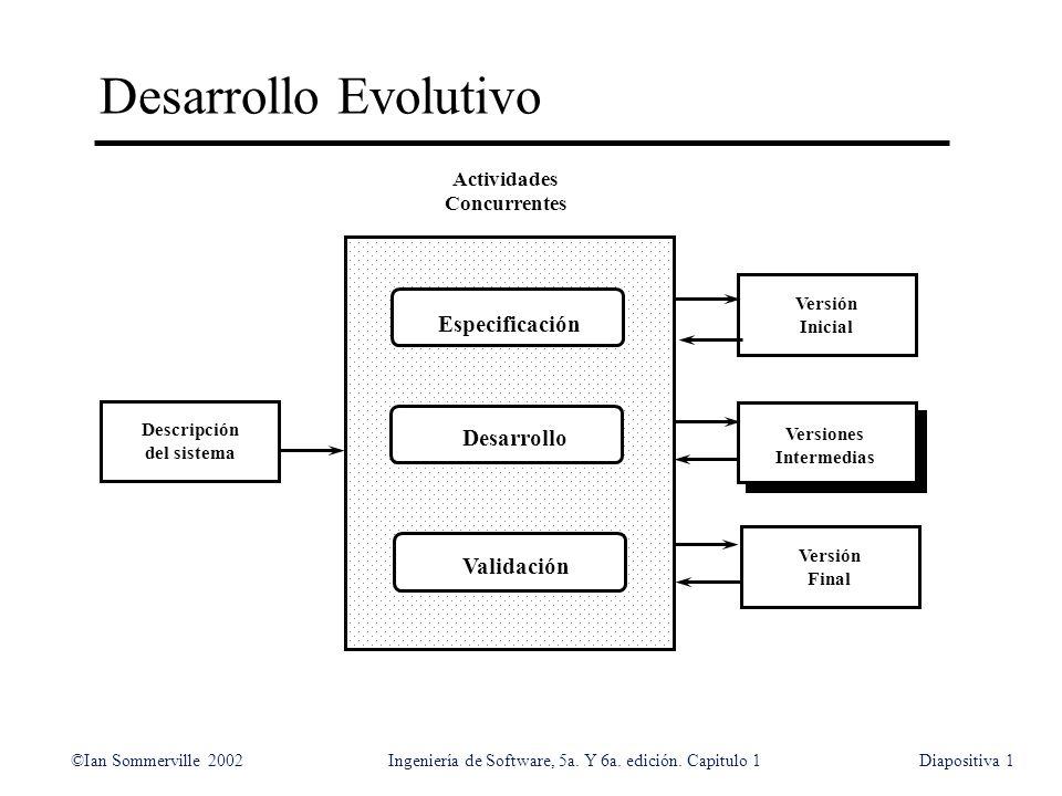 Desarrollo Evolutivo Especificación Desarrollo Validación Actividades