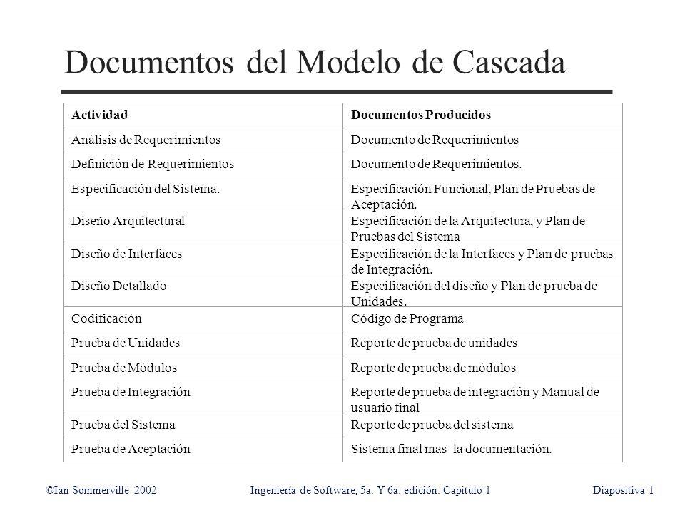 Documentos del Modelo de Cascada