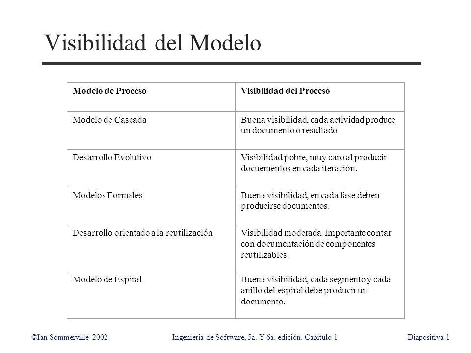 Visibilidad del Modelo