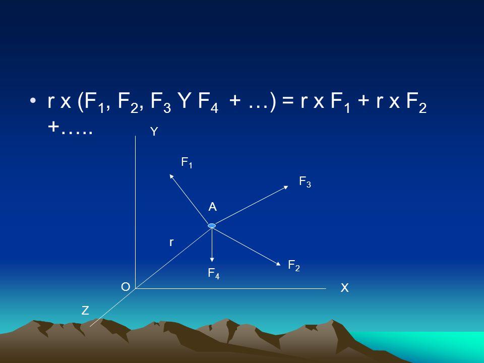 r x (F1, F2, F3 Y F4 + …) = r x F1 + r x F2 +…..