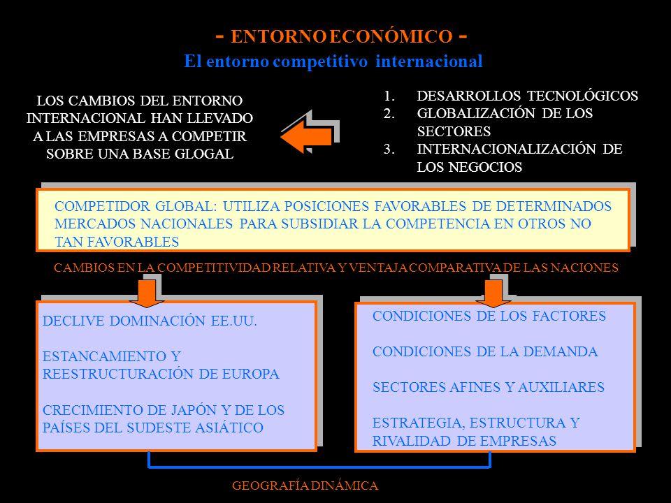 El entorno competitivo internacional