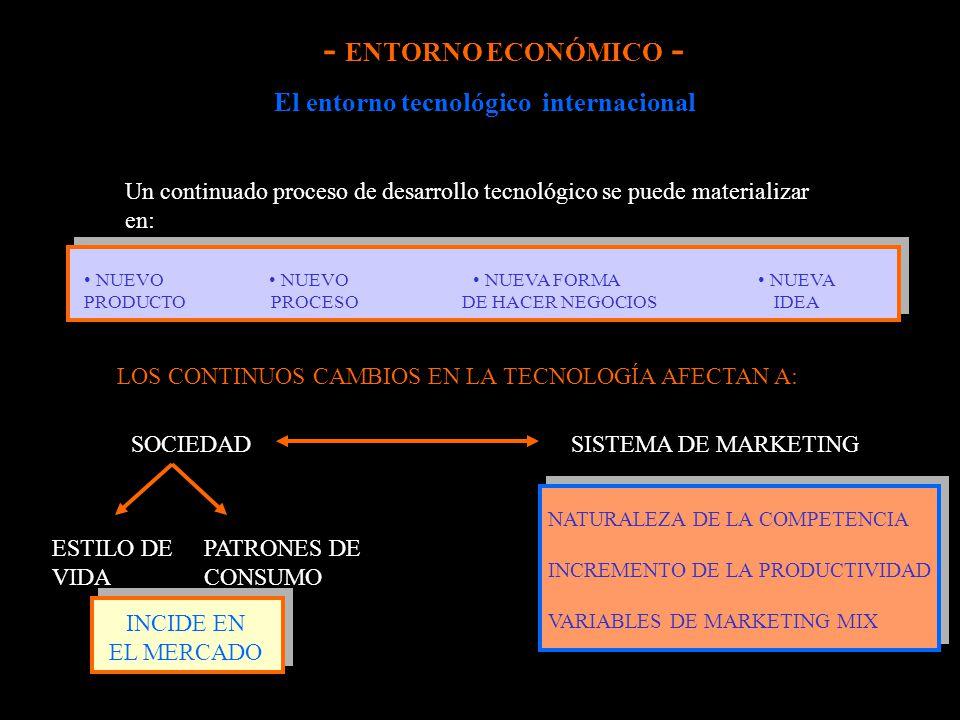 El entorno tecnológico internacional