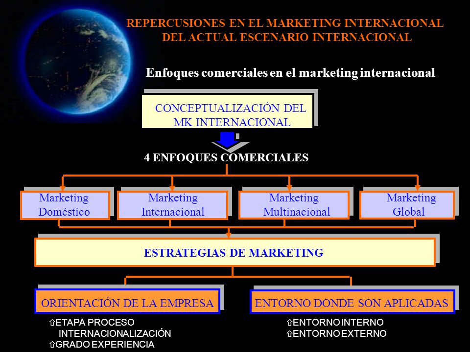 Enfoques comerciales en el marketing internacional