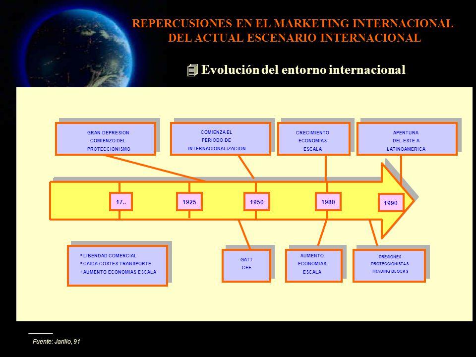  Evolución del entorno internacional