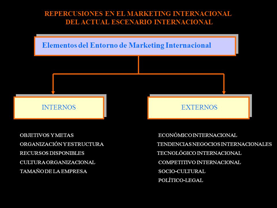 Elementos del Entorno de Marketing Internacional