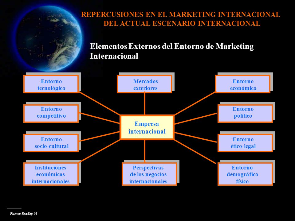 Elementos Externos del Entorno de Marketing Internacional