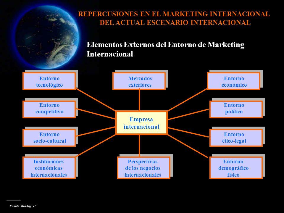 Elementos Externos del Entorno de Marketing Internacional