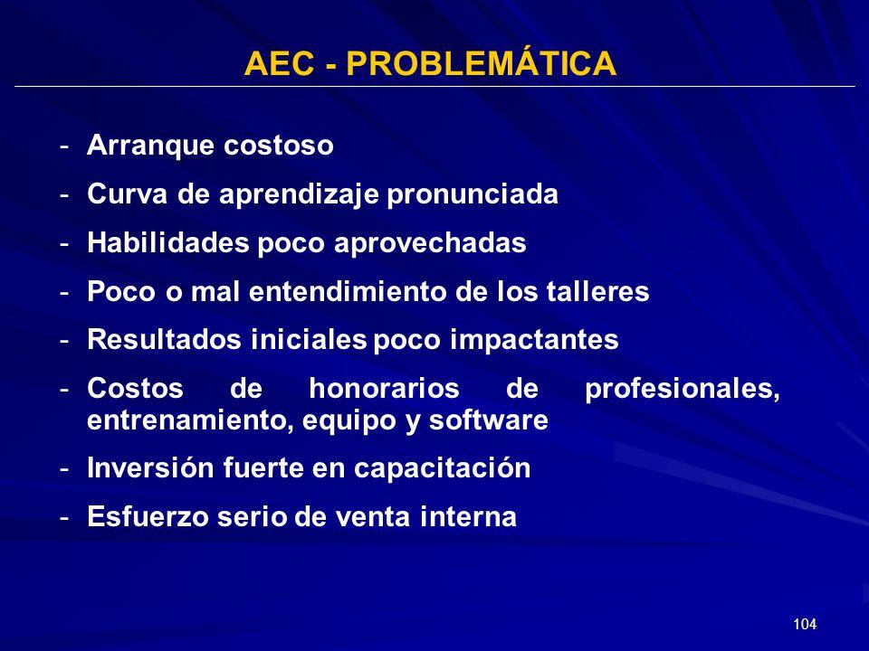 AEC - PROBLEMÁTICA Arranque costoso Curva de aprendizaje pronunciada