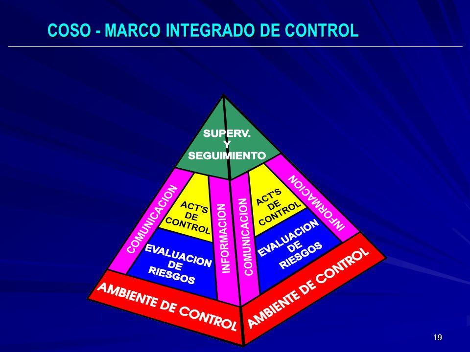 COSO - MARCO INTEGRADO DE CONTROL