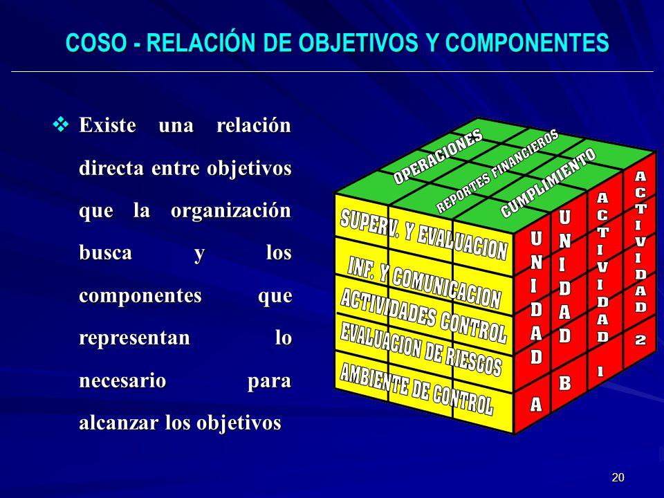 COSO - RELACIÓN DE OBJETIVOS Y COMPONENTES