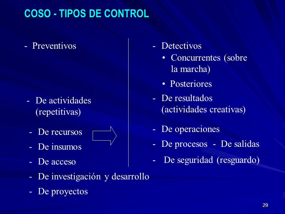COSO - TIPOS DE CONTROL Preventivos Detectivos