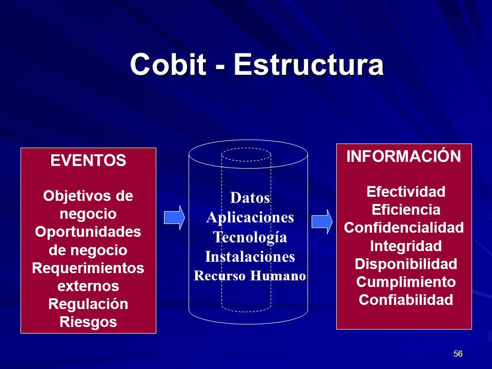 Cobit - Estructura INFORMACIÓN EVENTOS Datos Aplicaciones Tecnología