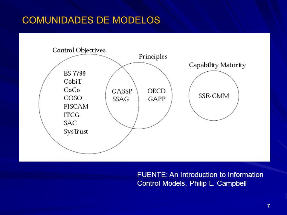 COMUNIDADES DE MODELOS