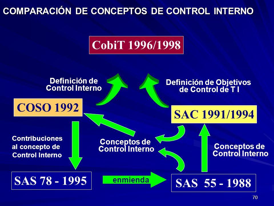 COMPARACIÓN DE CONCEPTOS DE CONTROL INTERNO
