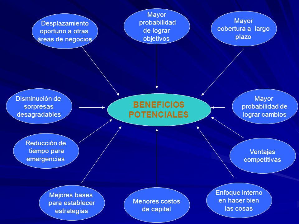 BENEFICIOS POTENCIALES