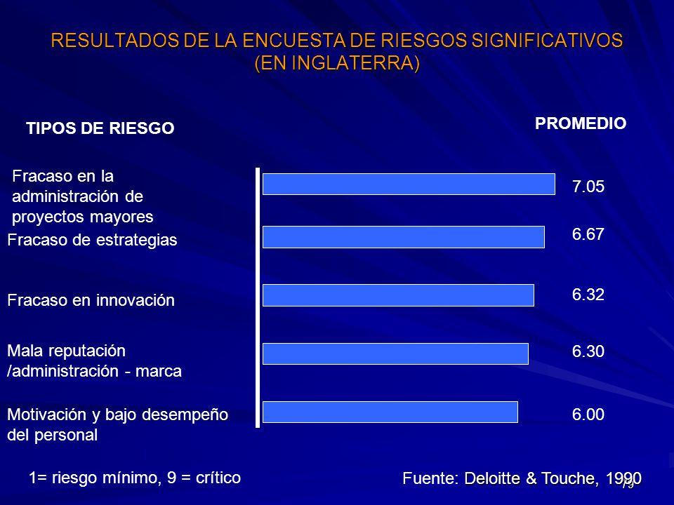 RESULTADOS DE LA ENCUESTA DE RIESGOS SIGNIFICATIVOS (EN INGLATERRA)