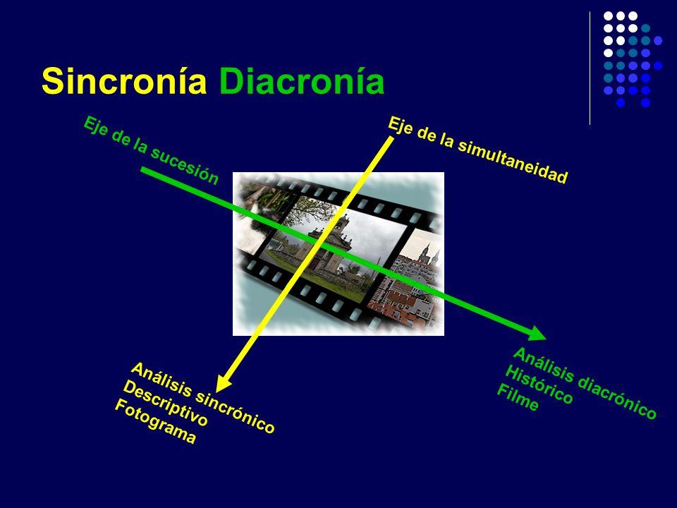 Sincronía Diacronía Eje de la sucesión Eje de la simultaneidad