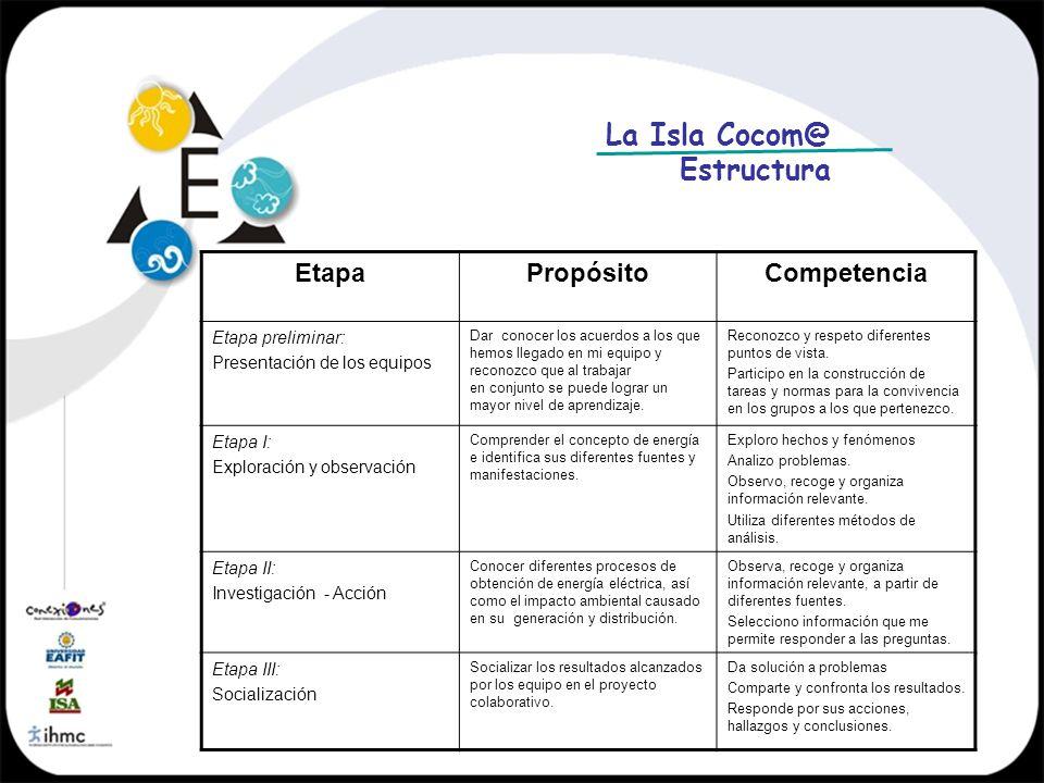 La Isla Cocom@ Estructura Etapa Propósito Competencia