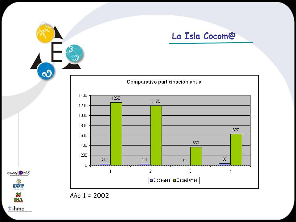 La Isla Cocom@ Año 1 = 2002
