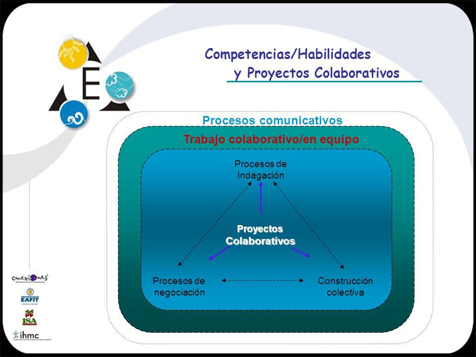 Competencias/Habilidades