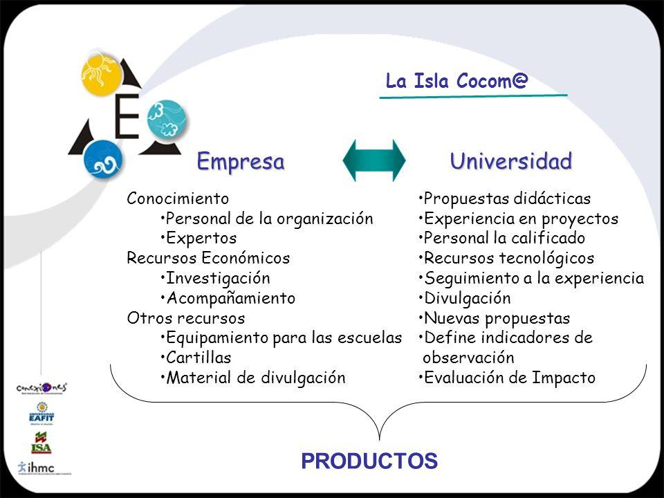 Empresa Universidad PRODUCTOS La Isla Cocom@ Conocimiento