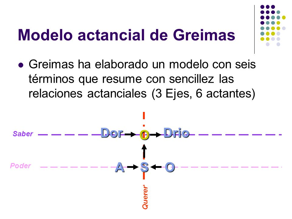 Modelo actancial de Greimas