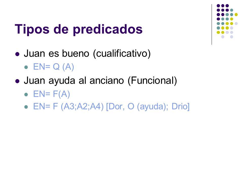 Tipos de predicados Juan es bueno (cualificativo)