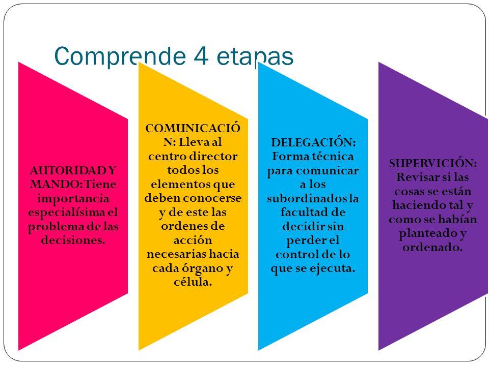 Comprende 4 etapas AUTORIDAD Y MANDO: Tiene importancia especialísima el problema de las decisiones.