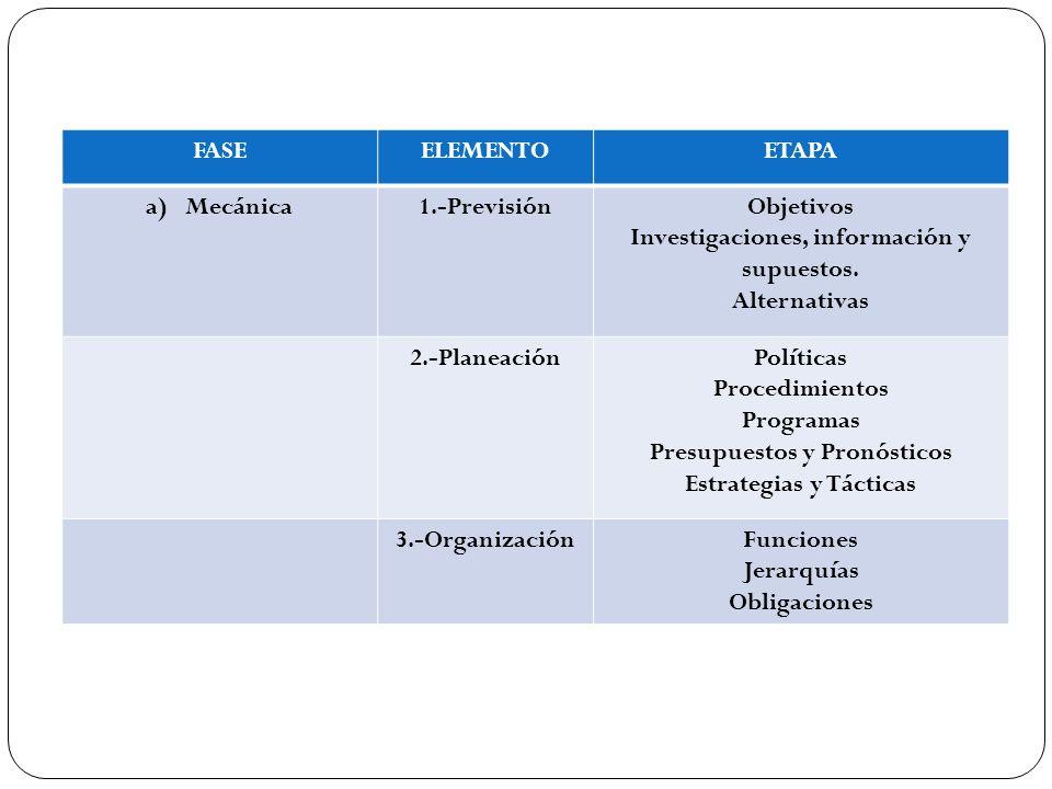 Investigaciones, información y supuestos. Alternativas 2.-Planeación