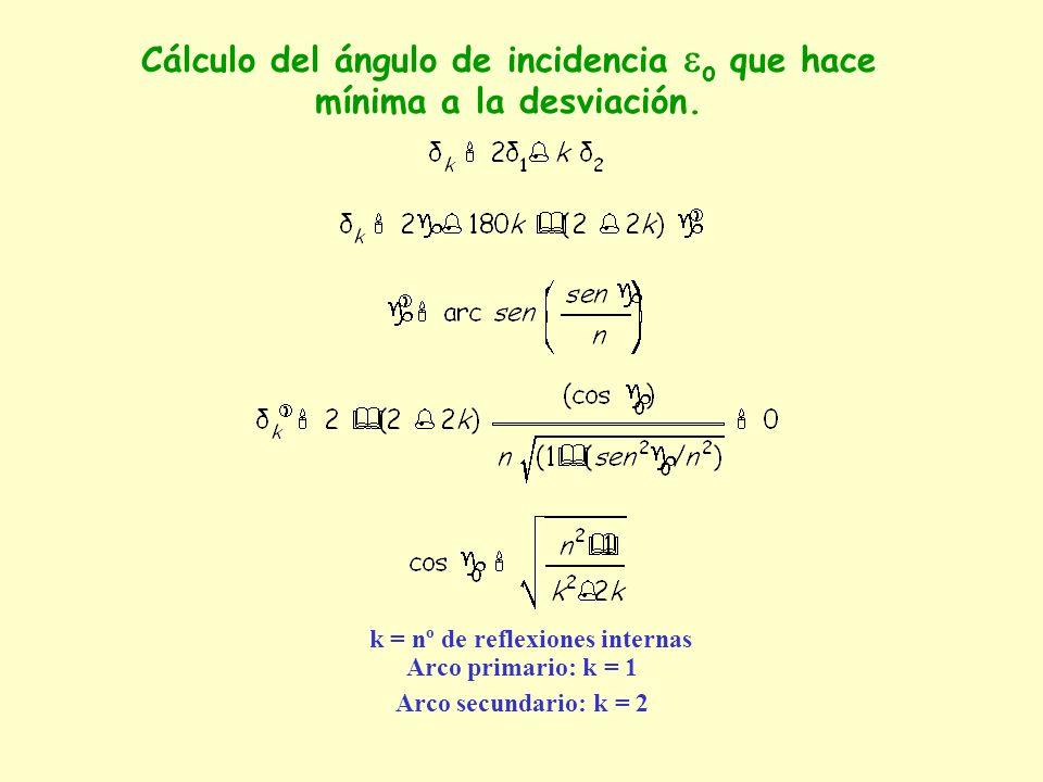 Cálculo del ángulo de incidencia o que hace mínima a la desviación.