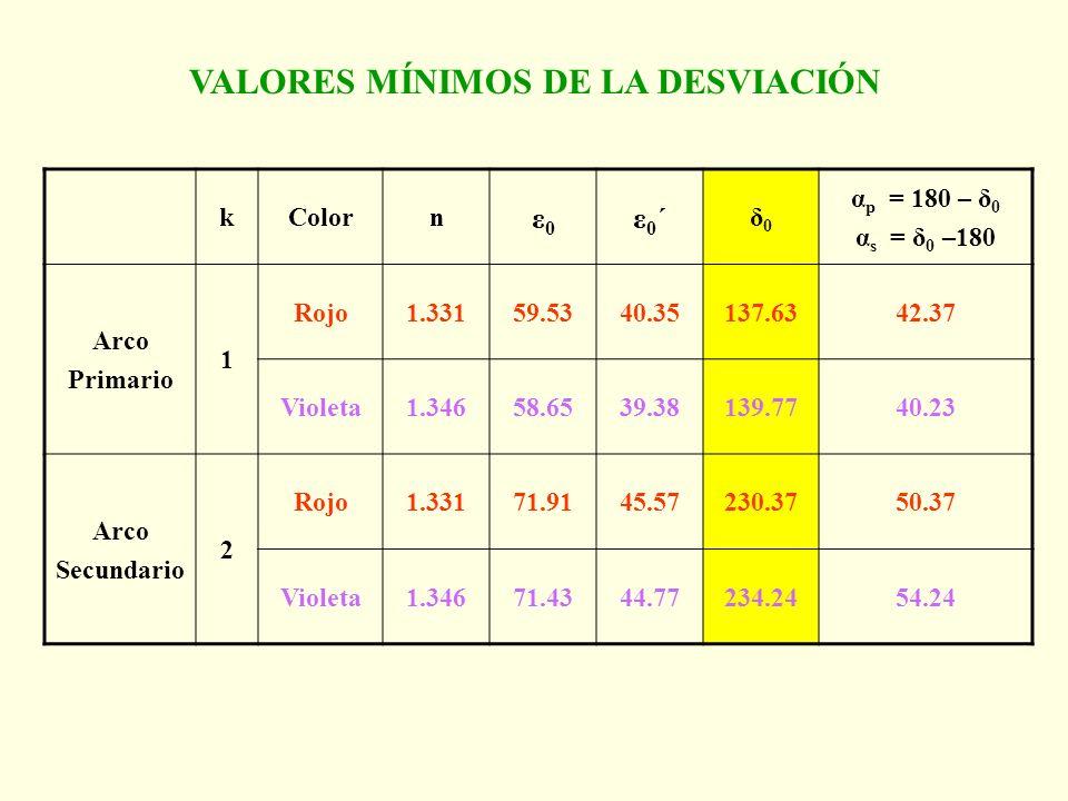 VALORES MÍNIMOS DE LA DESVIACIÓN