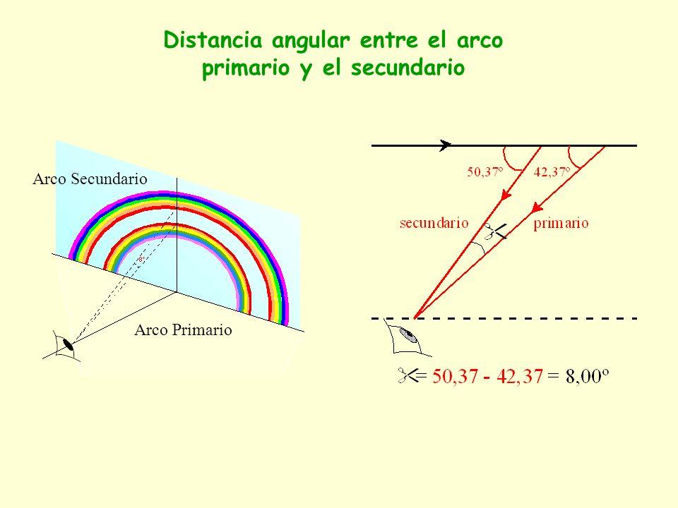 Distancia angular entre el arco primario y el secundario