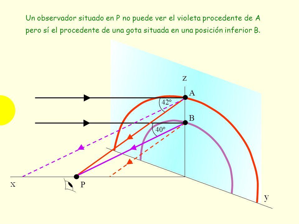Un observador situado en P no puede ver el violeta procedente de A