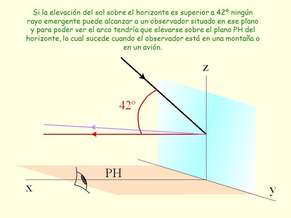 Si la elevación del sol sobre el horizonte es superior a 42º ningún rayo emergente puede alcanzar a un observador situado en ese plano y para poder ver el arco tendría que elevarse sobre el plano PH del horizonte, lo cual sucede cuando el observador está en una montaña o en un avión.