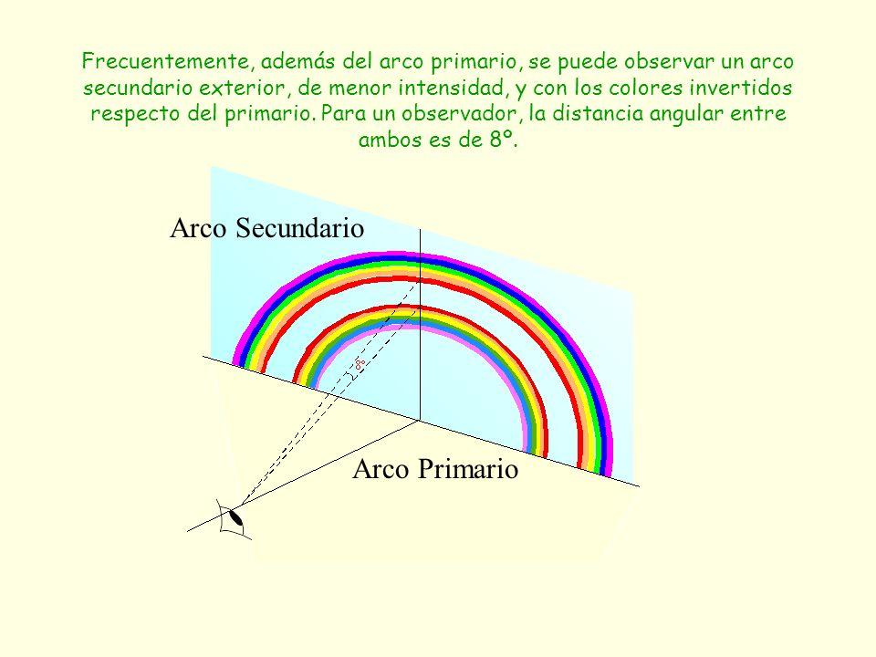 Arco Secundario Arco Primario