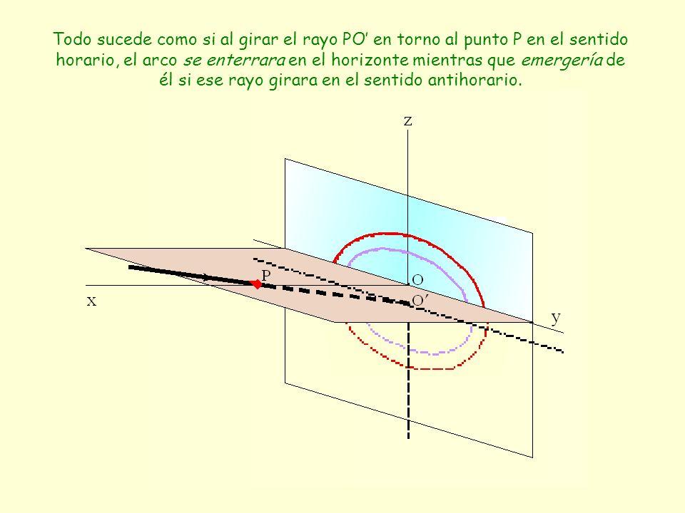 Todo sucede como si al girar el rayo PO' en torno al punto P en el sentido horario, el arco se enterrara en el horizonte mientras que emergería de él si ese rayo girara en el sentido antihorario.