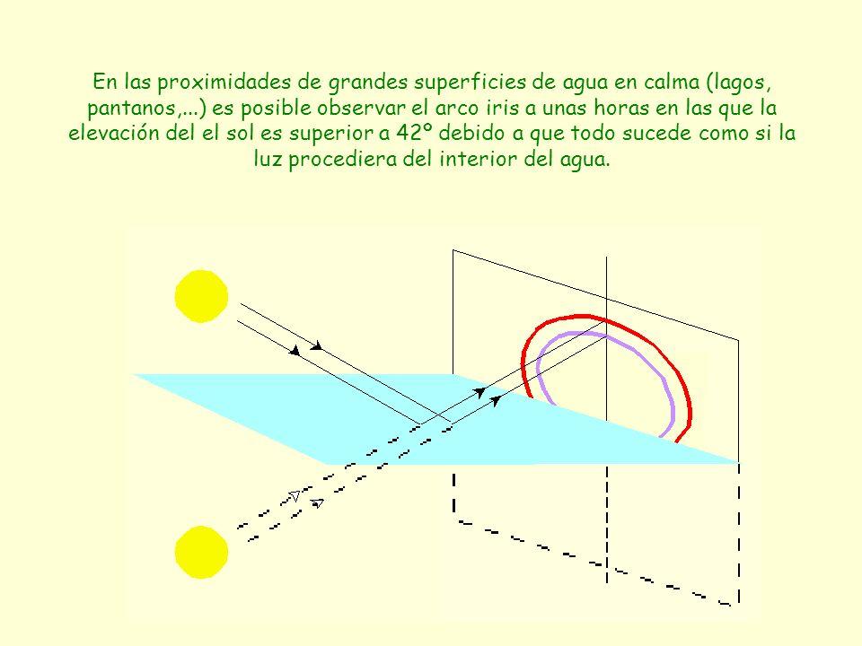 En las proximidades de grandes superficies de agua en calma (lagos, pantanos,...) es posible observar el arco iris a unas horas en las que la elevación del el sol es superior a 42º debido a que todo sucede como si la luz procediera del interior del agua.