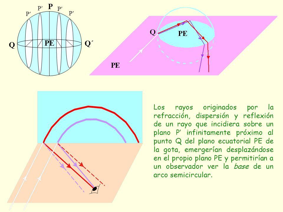Los rayos originados por la refracción, dispersión y reflexión de un rayo que incidiera sobre un plano P' infinitamente próximo al punto Q del plano ecuatorial PE de la gota, emergerían desplazándose en el propio plano PE y permitirían a un observador ver la base de un arco semicircular.