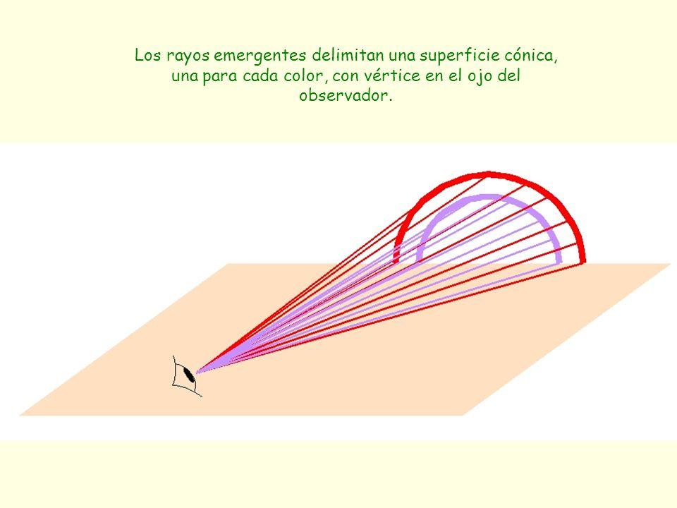 Los rayos emergentes delimitan una superficie cónica, una para cada color, con vértice en el ojo del observador.